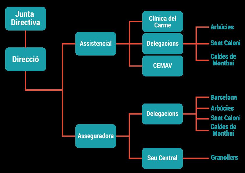 MÚTUA DE GRANOLLERS ORGANIGRAMA